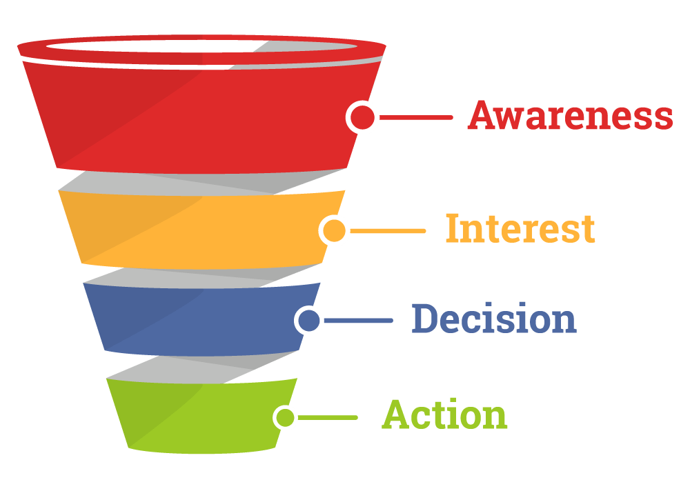 Buy Website Traffic Sales Funnel